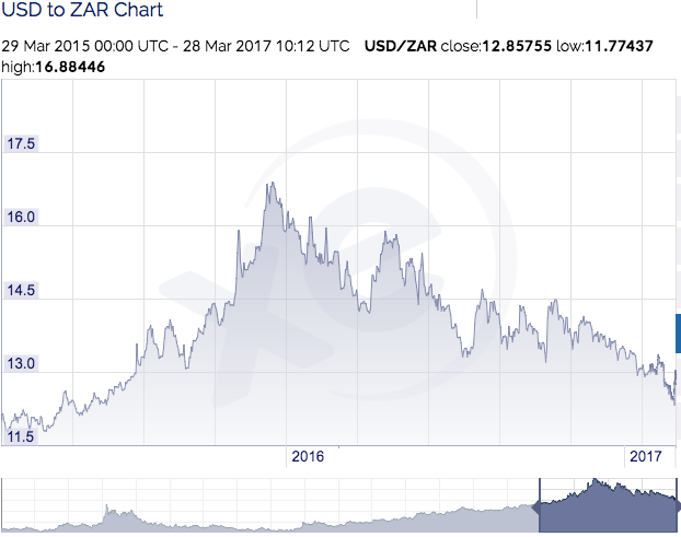 Rand to Dollar Exchange Rate for Importing iPhone Parts
